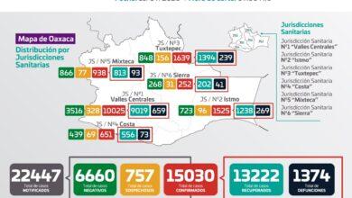Photo of Se agregan 50 casos nuevos de COVID-19 a las estadísticas estatales: SSO