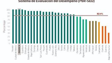 Photo of Oaxaca, referente nacional en manejo eficiente del presupuesto