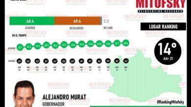 Photo of Aumenta aprobación de Alejandro Murat
